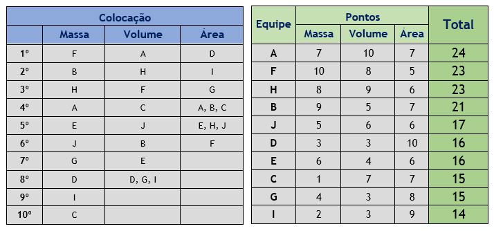 Classifica-o_03_Interna-de-Matem-tica.jpg